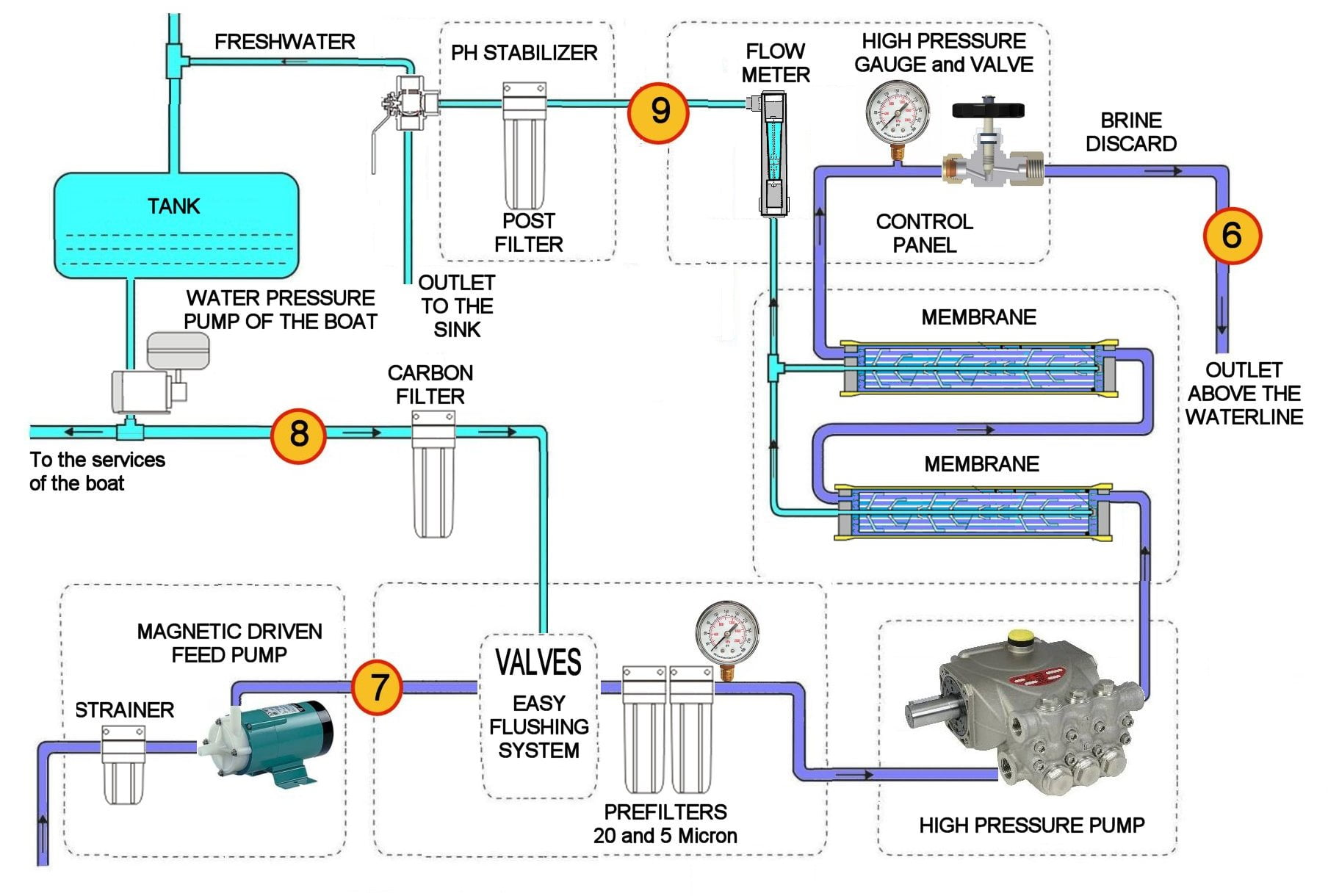 Installation Diagrams   BLUE GOLD Watermakers